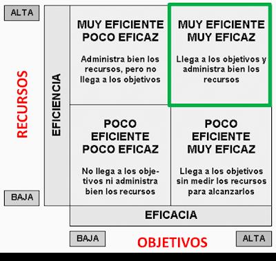 De la eficacia a la eficiencia a través de la evaluación del desempeño